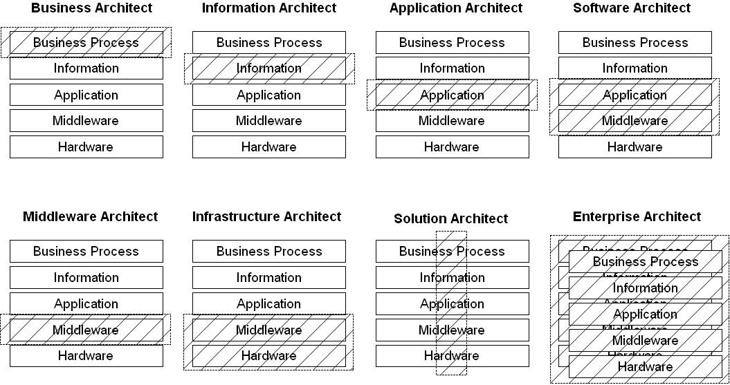 ... of generating architecture jobs but is merely a way of showing the  different skill areas or disciplines that need to be applied when building  a solution ...