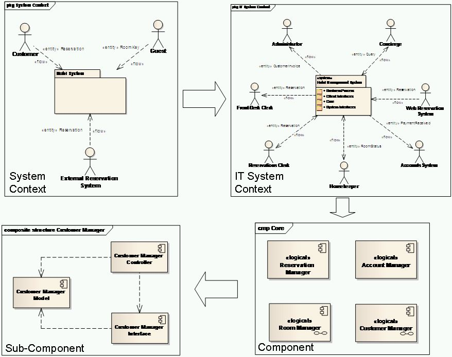 Sei software architecture zen for Design hotel reservation system
