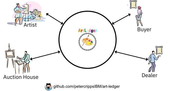 ArtLedger